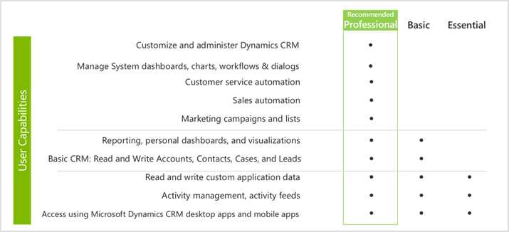 Microsoft Dynamics CRM 2013 Licensing Capabilites