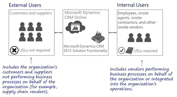 Microsoft Dynamics CRM 2013 Licensing for External Users