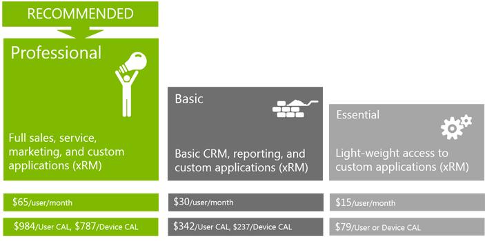 Microsoft Dynamics CRM 2013 Pricing